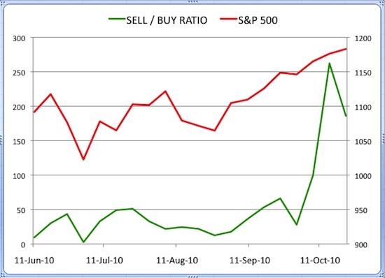 Insider Sell Buy Ratio October 22, 2010