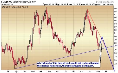 dollar index weekly chart