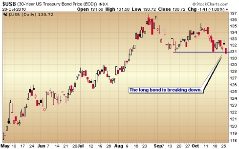 treasury bond market break down