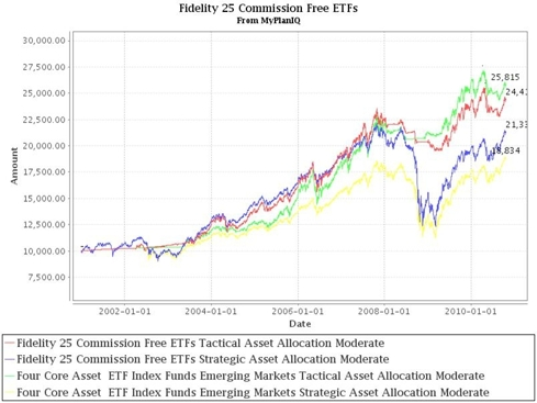 Fidelity 25 ETF Performance compared against a Four Asset SIB