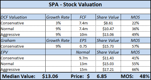 SPA - Stock Valuation