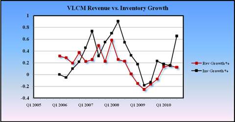 VLCM Revenue vs Inventory