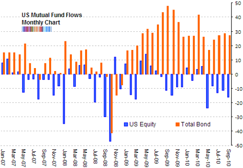 equity bond fund flows Sept 2010