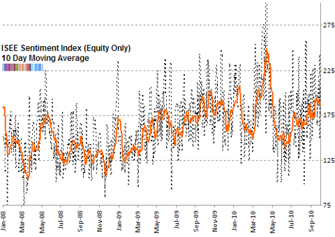 ISE sentiment 10 day moving average Sep 2010 end