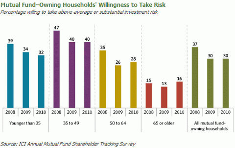 mutual fund willingness to take risk Sep 2010