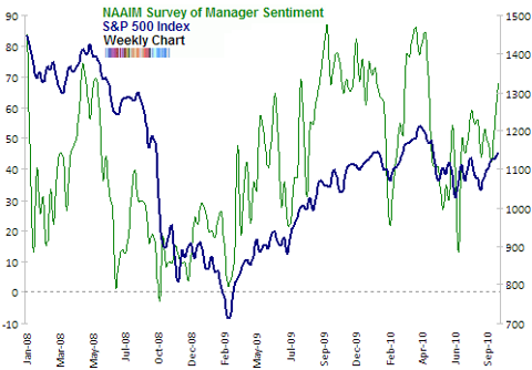 NAAIM survey of manager sentiment Sep 2010 end