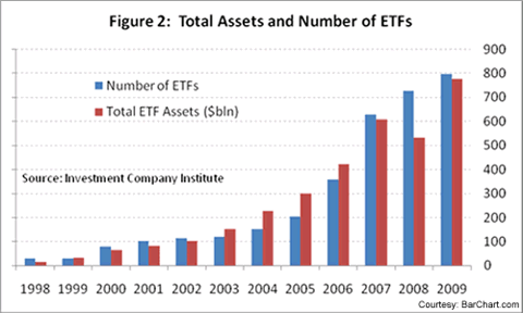 New ETFs: How To Find The Winners