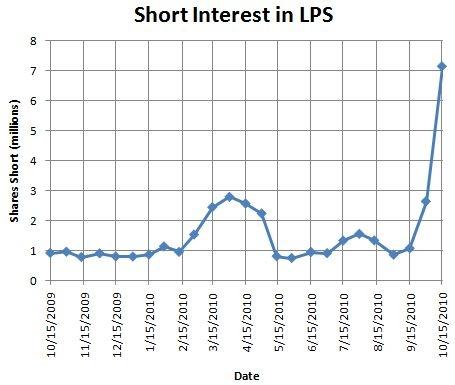 Short interest in LPS has soared