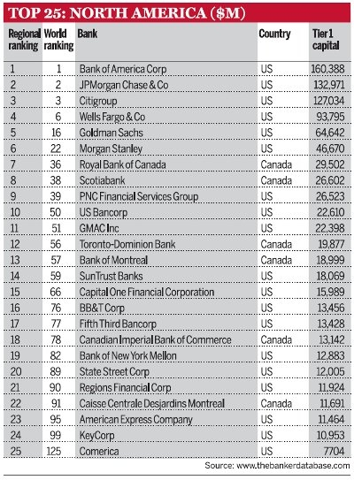 Top-25-North-American-Banks