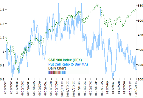 oex put call ratio Oct 2010 update