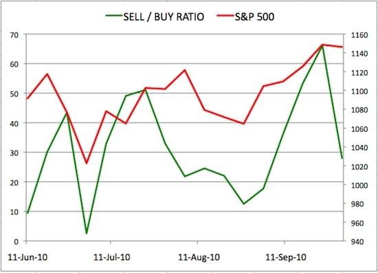 Insider Sell Buy Ratio October 01 2010