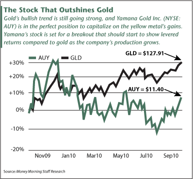 Stock That Outshines Gold