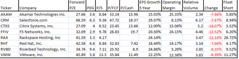 Valuation Metrics of Tech Stocks