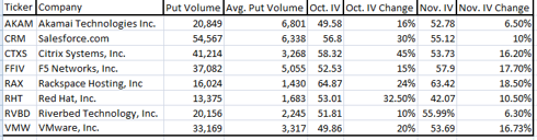 Tech Options and Volatility View