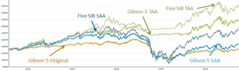 Comparison of Gibson 5 Results against SIBs