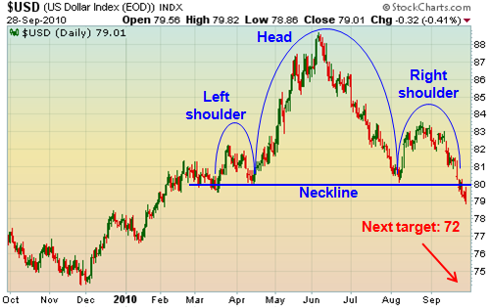 U.S. Dollar completes bearish head and shoulder pattern
