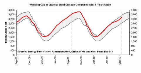 Working Gas in Underground Storage Compared with 5-Year Range