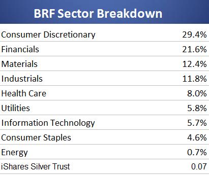 BRF sector breakdown
