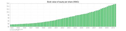 WAG shareholder wealth
