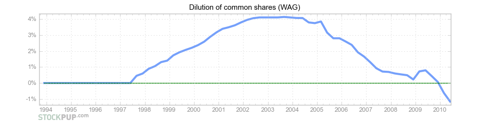 WAG dilution