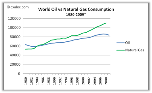 Source: U.S. Department of Energy. * Natural Gas data up to 2008