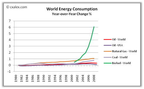 Source: U.S. Department of Energy. Natural Gas, Coal, Biofuel data up to 2008. Biofuel data starts in 2000