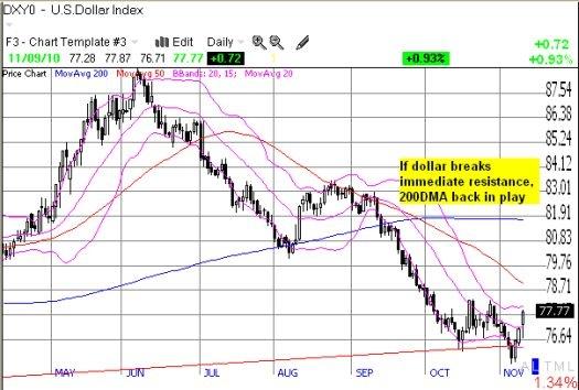 U.S. dollar gaining momentum