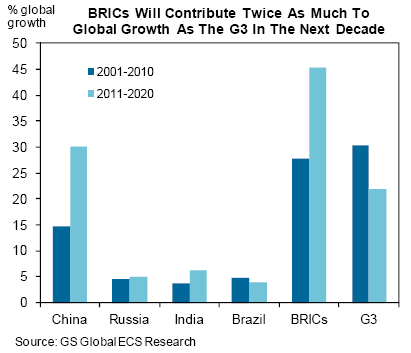 BRICs growth will be substantially more than developed world.