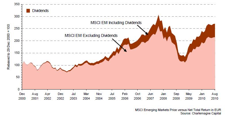 msci-em-divdend-growth.png