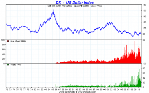 The long-term trend of the dollar is modestly lower.