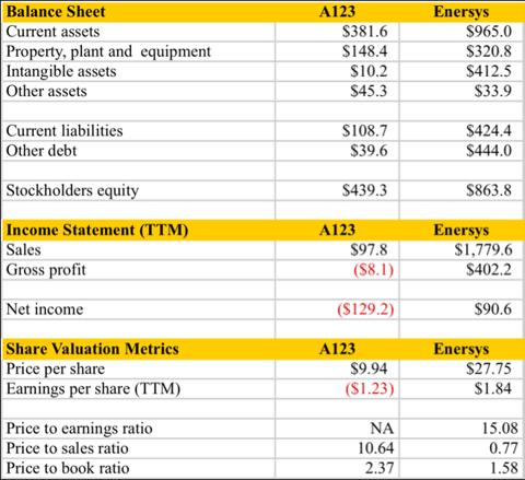 11.10.10 Financial Comparisons.png