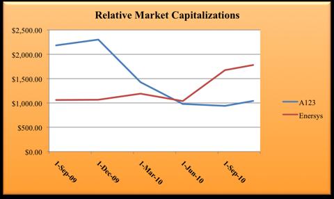 11.10.10 Market Capitalizations.png