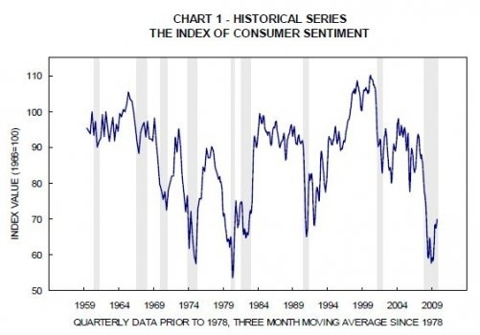 Michigan_Index_of_Consumer_Sentiment.JPG