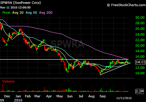 SunPower looks to breakout above the $15 level.