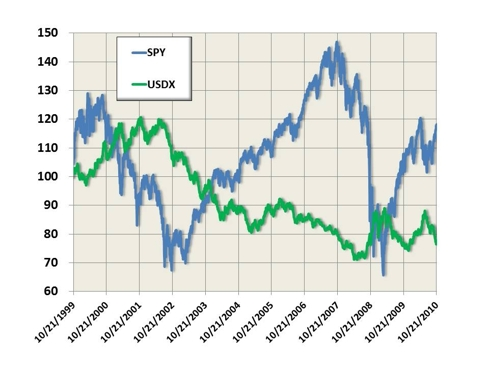SPY and USDX Adjusted Prices Over 11 Years