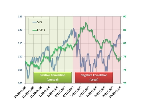 SPY and USDX Adjusted Prices Over The Last 12 Months