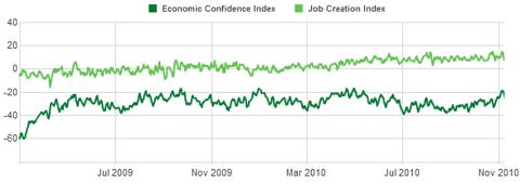 gallup economic confidence index Nov 2010