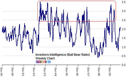 investors intelligence bull bear ratio Nov 2010