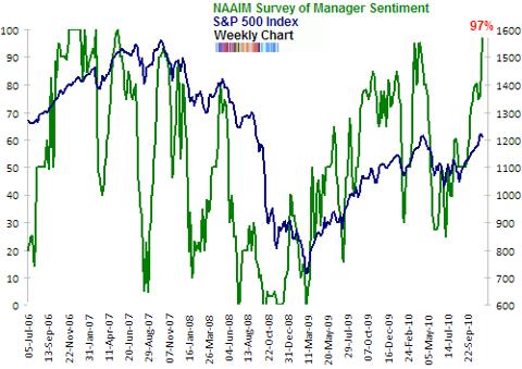 NAAIM survey of manager sentiment Nov 2010 extreme