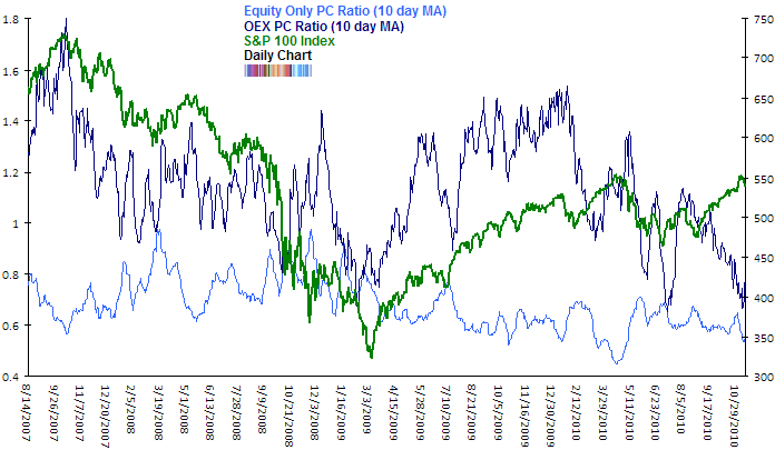 OEX and equity only put call ratio Nov 2010