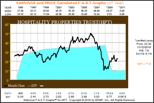 HPT 17yr. Earnings & Price Correlated F.A.S.T. Graph™