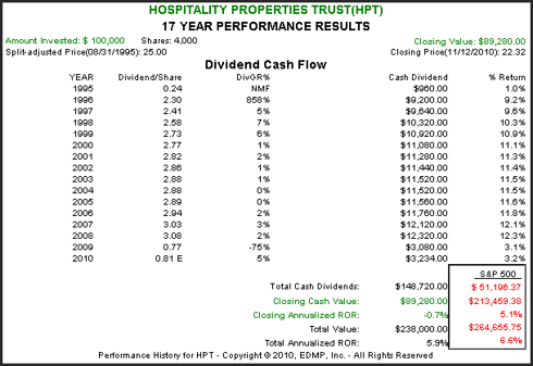 HPT 17yr. Performance Results