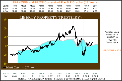 LRY 18yr. Earnings & Price Correlated F.A.S.T. Graph™
