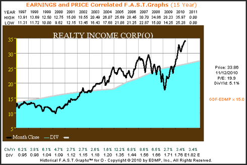 O 15yr. Earnings & Price Correlated F.A.S.T. Graph™