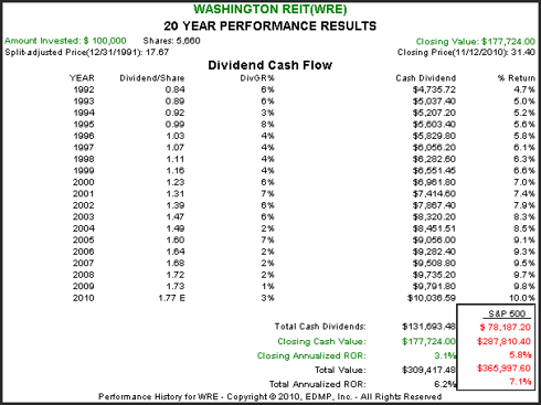 WRE 20yr. Performance Results