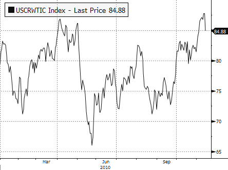 Oil Performance: YTD 2010
