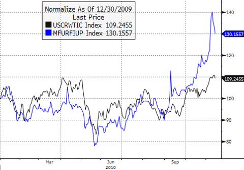 Oil vs. Uranium performance 12/30/09 - YTD 2010