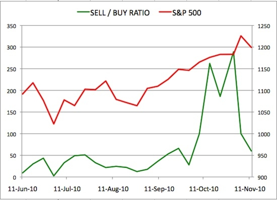 Insider Sell Buy Ratio November 12, 2010