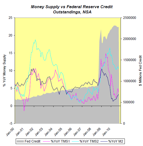 Austrian True Money Supply