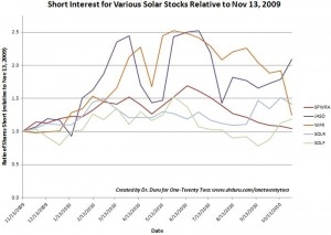 Only five solar stocks have experience year-over-year gains in short interest